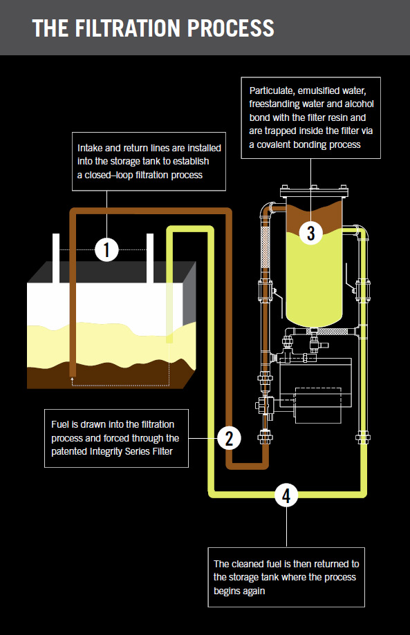 filtrationprocess